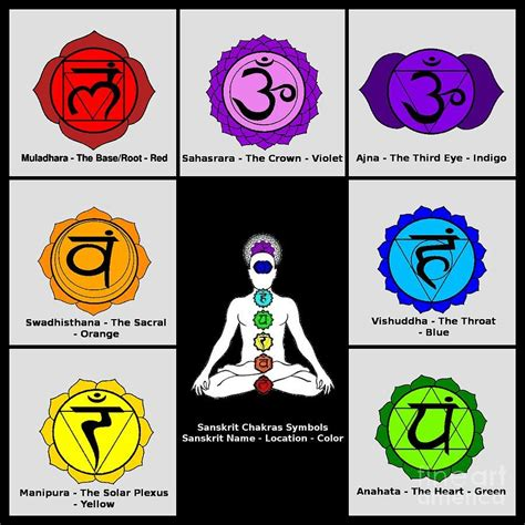 The Seven-Chakra: Their Sanskrit Names and the Color Co