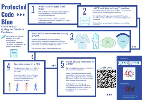 Infographic for the Protected Code Blue - Cardiopulmonary