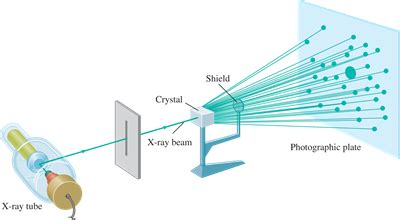 What is X-ray Crystallography?