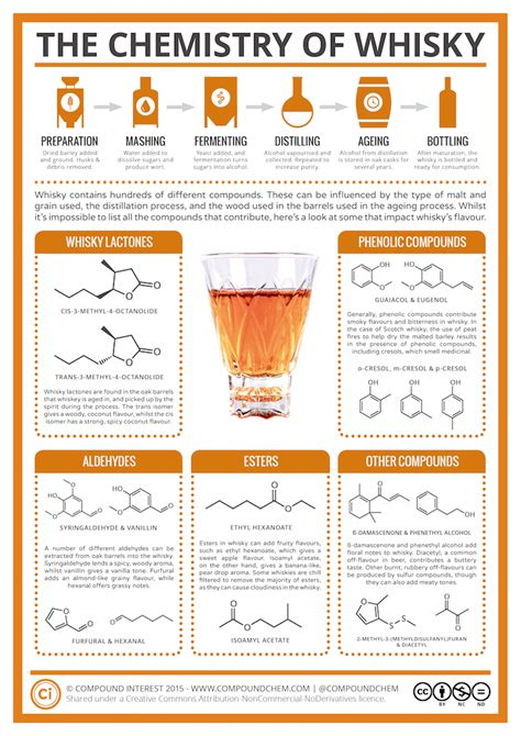 Ten of the most useful whisky pins on Pinterest - Scotsman