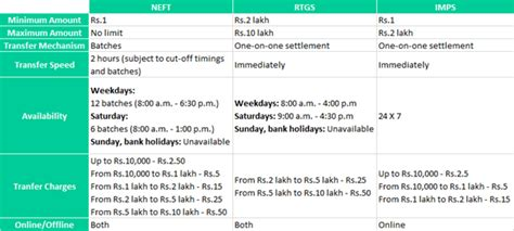 Can you explain what is the difference between NEFT/RTGS
